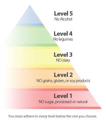 pirâmide da dieta